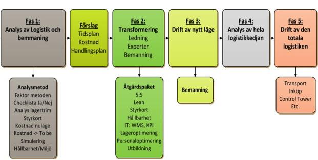 Logistiktransformering_beskuren